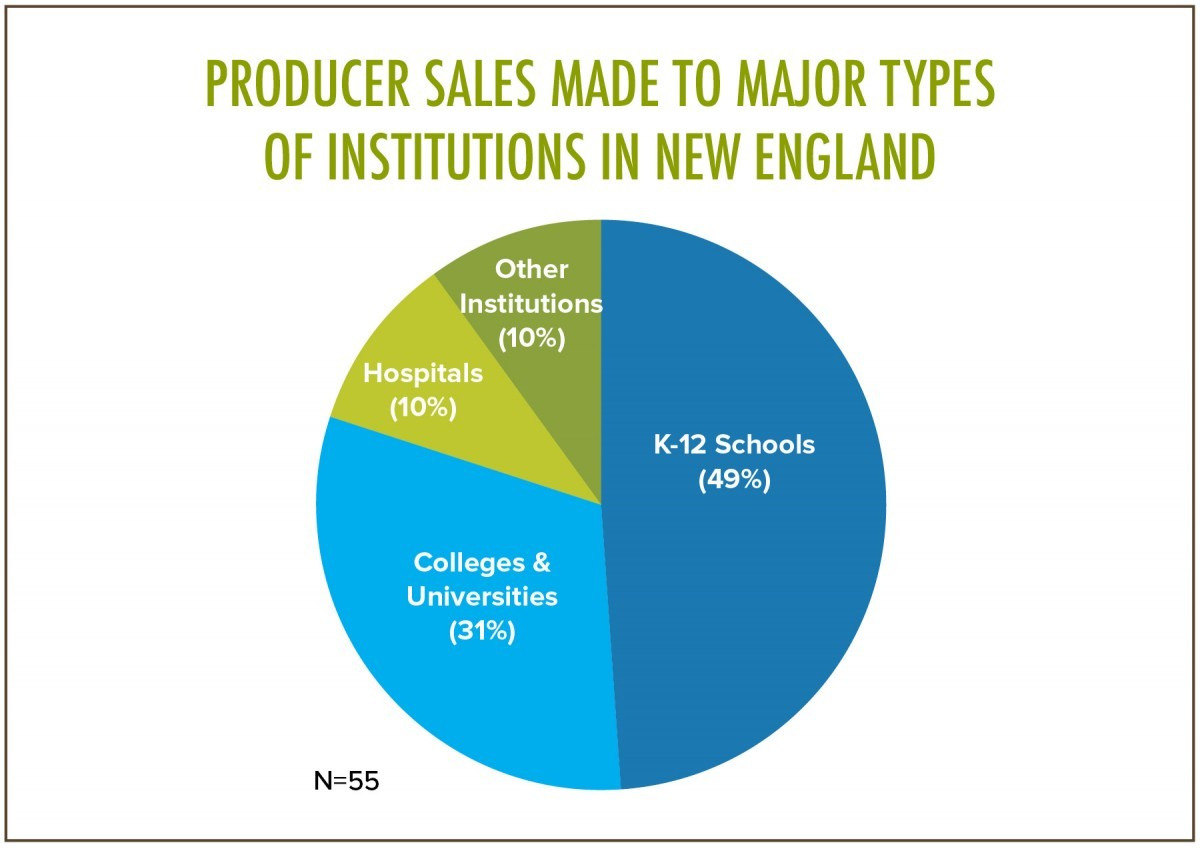 Producer Sales Made to Major Types of Institutions in New England