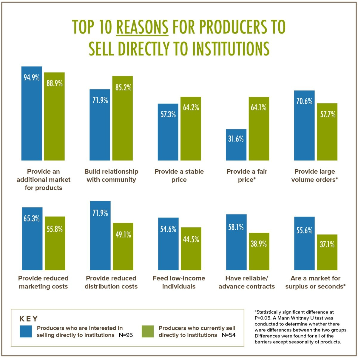 Top 10 Reasons for Producers Sell Directly to Institutions
