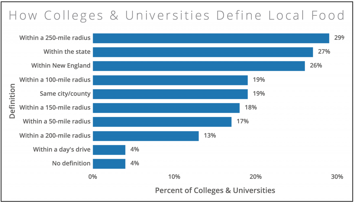 How Colleges & Universities Define Local Food