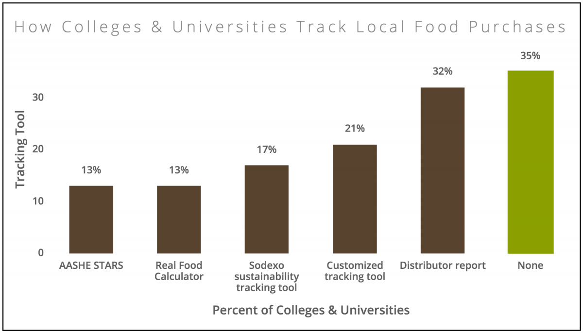 How Colleges & Universities Track Local Food Purchases